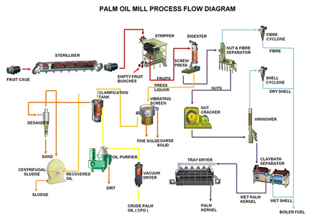 palm-oil-processing-flow-chart