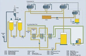 Oil Dewaxing Section of the Edible Oil Refining Plant
